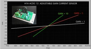DC Current sensor graph output Voltage vs Amps